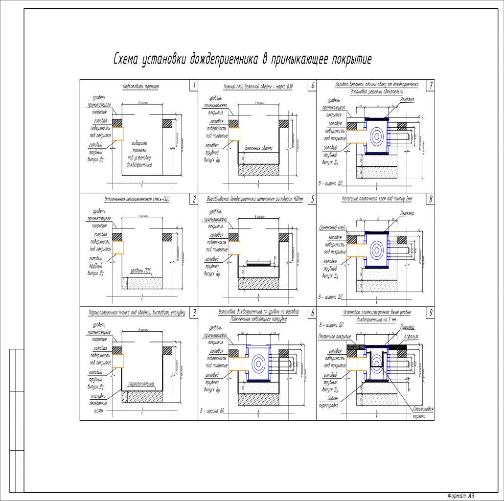 ландшафтный дизайн (дренажная система)